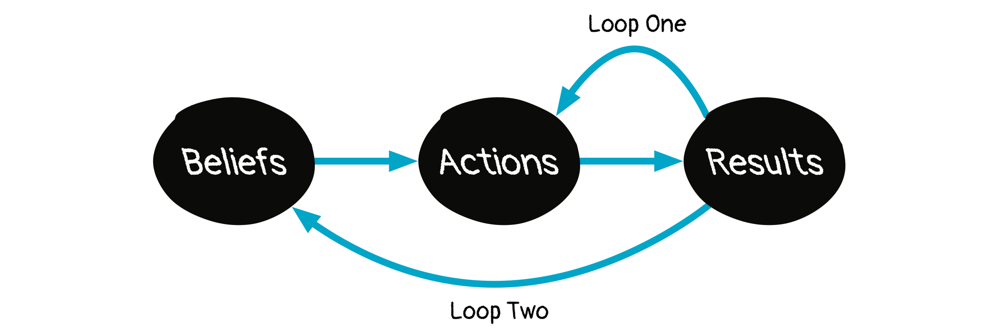 A loop showing Beliefs leading to Actions leading to Results. Loop 1 leads back to Actions, Loop 2 leads back to Beliefs.