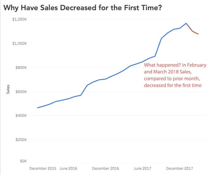 chart showing that sales have decreased