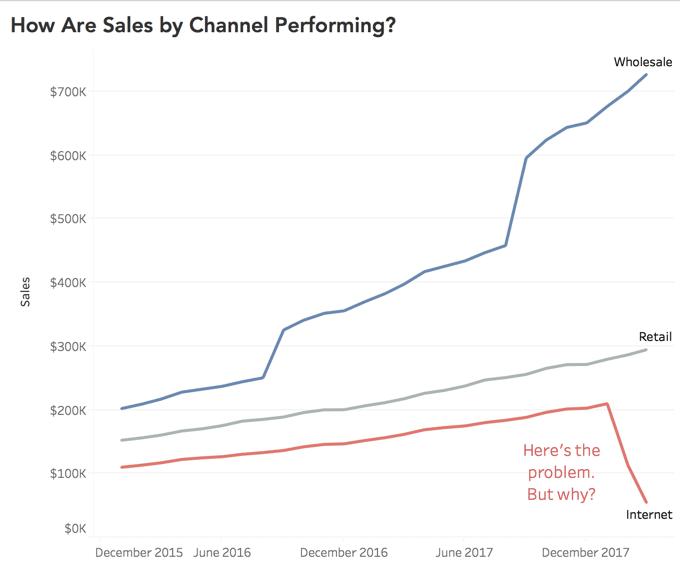 chart showing sales by channel performance