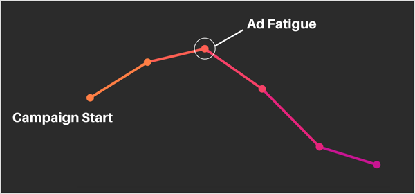 Facebook ad fatigue graph