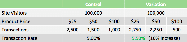 a/b testing transaction rate kpi calculations