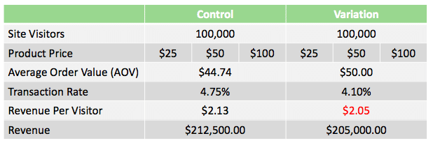 a/b testing results if rpv was main kpi on orders with free shipping