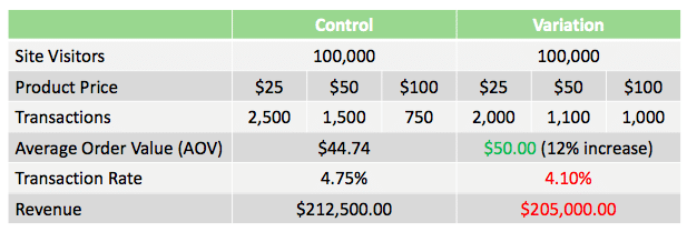 table representing how using aov as main kpi affects transaction rate
