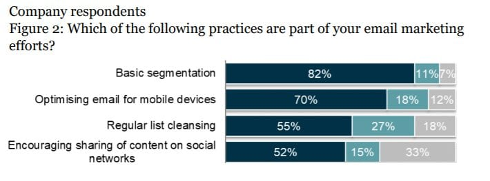 Report: 82% of Marketers Now Practicing Email Segmentation – Info B2B