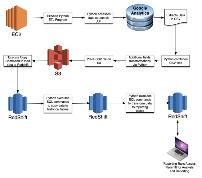 screenshot of the etl transformation process for reporting