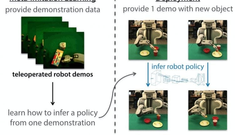 Robot able to mimic an activity after observing it just one time – Info Robotic