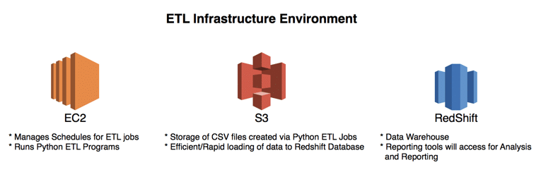 image of etl infrastructure environment example