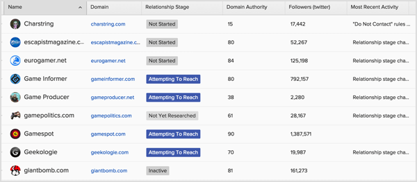 Build a list of relevant influencers to start a proper outreach program with Buzzstream.