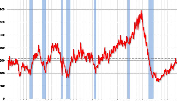 New Home Sales decrease to 631,000 Annual Rate in June – Info Risk Manage