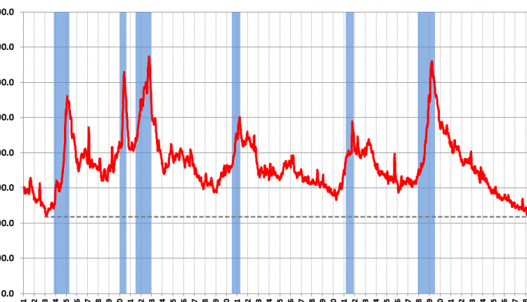 Weekly Initial Unemployment Claims increased to 217,000 – Info Risk Manage
