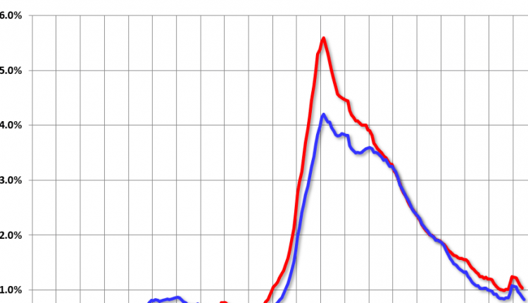 Freddie Mac: Mortgage Serious Delinquency Rate Decreased in June – Info Risk Manage