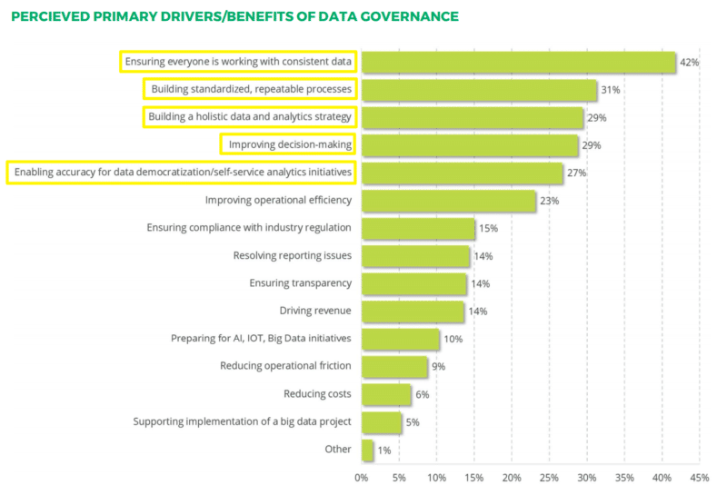 perceived primary drivers benefits of data governance chart