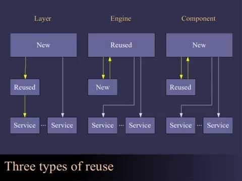 Designing and Evaluating Reusable Components – 2004 – Info Linux