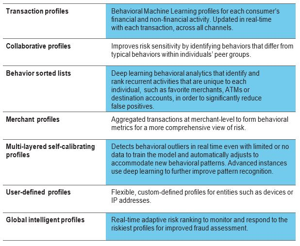 Chart with seven types of behavioral analytics