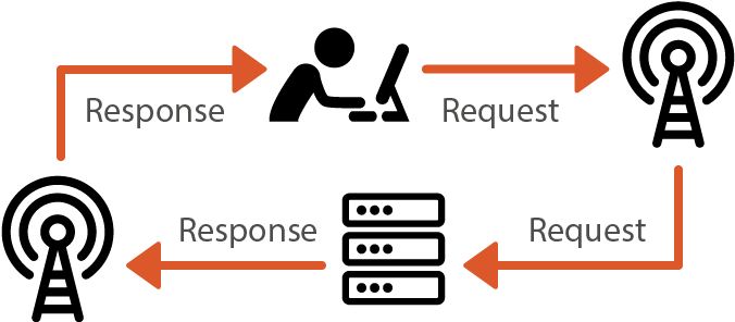 Diagram of the request/response cycle between a user and a server
