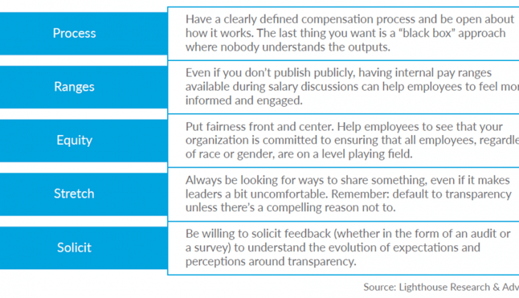 How Pay Transparency Affects Equality, Engagement, and More – Info HR