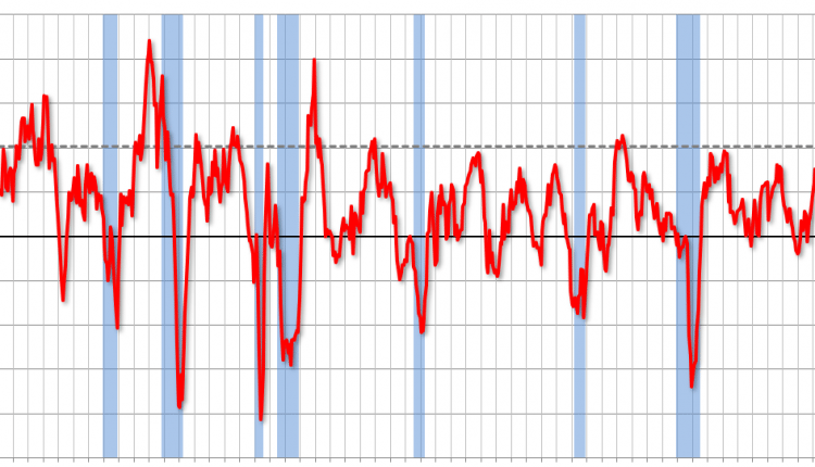 ISM Manufacturing index increased to 60.2 in June, Concern about Tariffs
