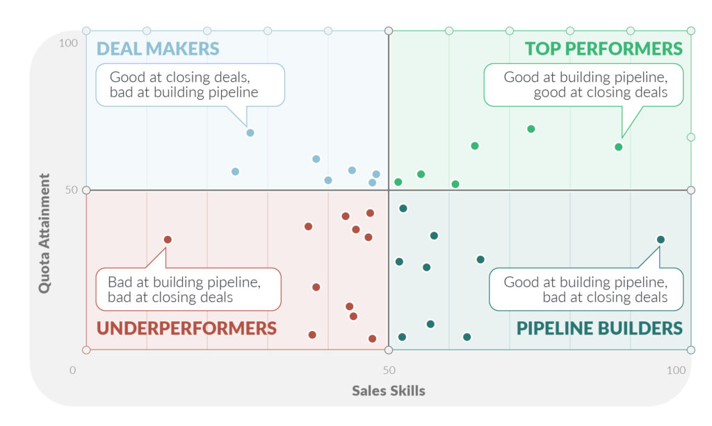 sales effectiveness quadrant - defining your top performing sales reps - evaluating sales performance concept