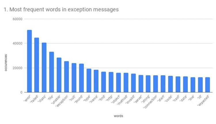 Most frequent words and expressions in Java exception messages – data analysis – Info Java