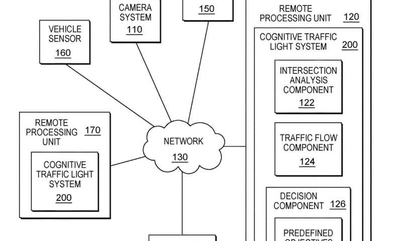 Patent talk: IBM's traffic signal timing turns cognitive