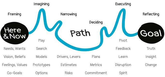 A path showing Framing ('The Here and Now'), Imagining, Narrowing, Deciding, Executing, and Reflecting ('The Goal')