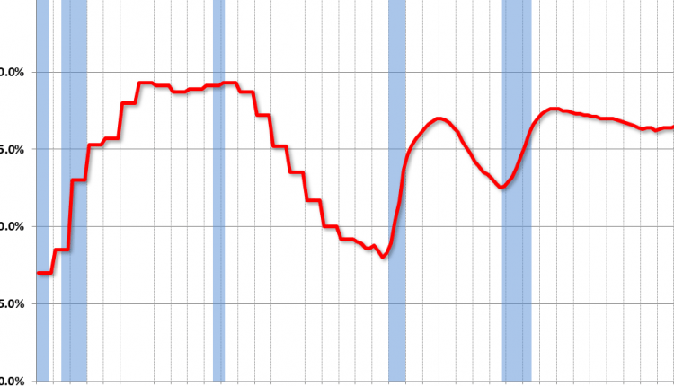 Reis: Office Vacancy Rate increased in Q2 to 16.6%