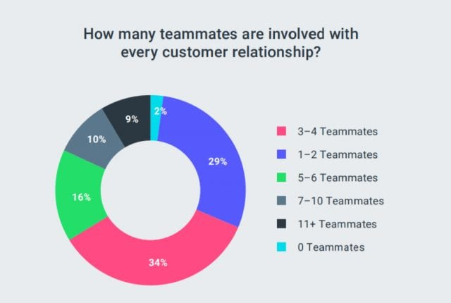 Report: Marketers Use 8+ Channels to Build Customer Relationships