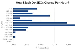 SEO Pricing: How Much Agencies and Freelancers Charge – Info Marketing