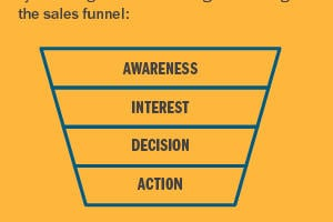 The Top Five KPIs Online Marketers Should Be Tracking [Infographic] – Info Marketing