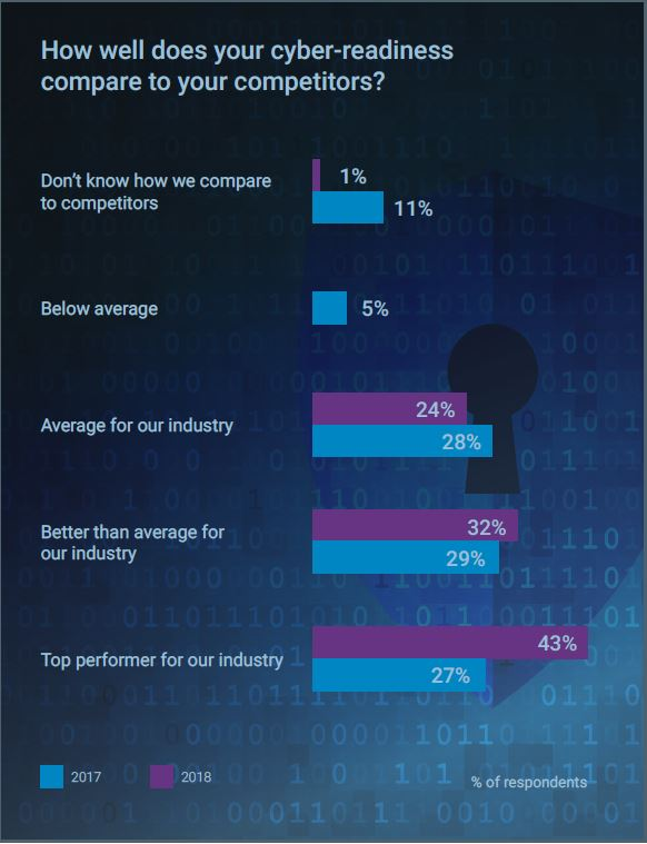 Too Many UK Firms Think Their Cybersecurity Is Tops – Info Risk Manage, ONLY infoTech