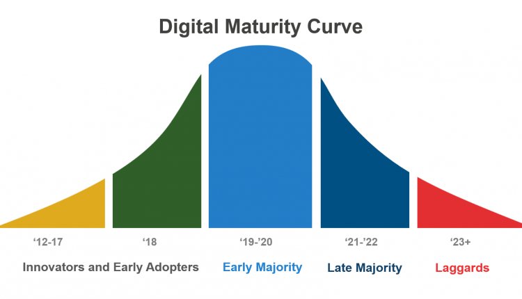 Where Do You Fit On The Digital Maturity Curve? – Info Sales