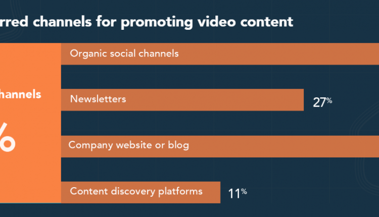 65% of Marketers Leverage Organic Social Channels to Distribute Video Content – Info B2B