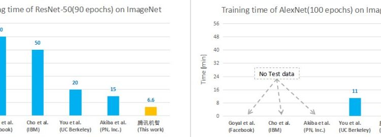 Tencent ML Team Trains ImageNet In Record Four Minutes – Info AI