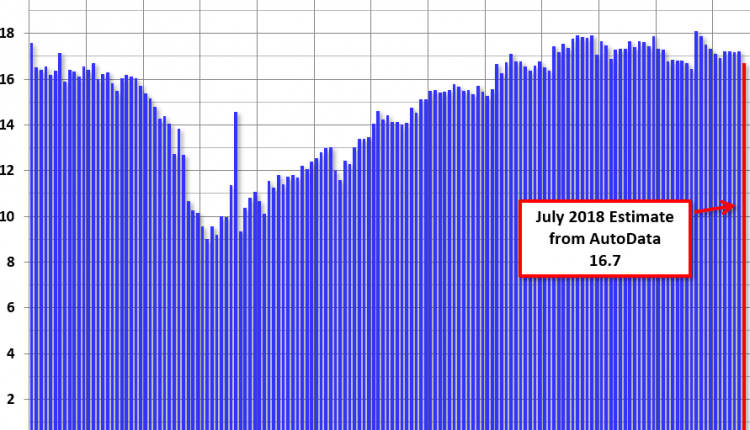 U.S. Light Vehicle Sales decrease to 16.7 million annual rate in July – Info Risk Manage