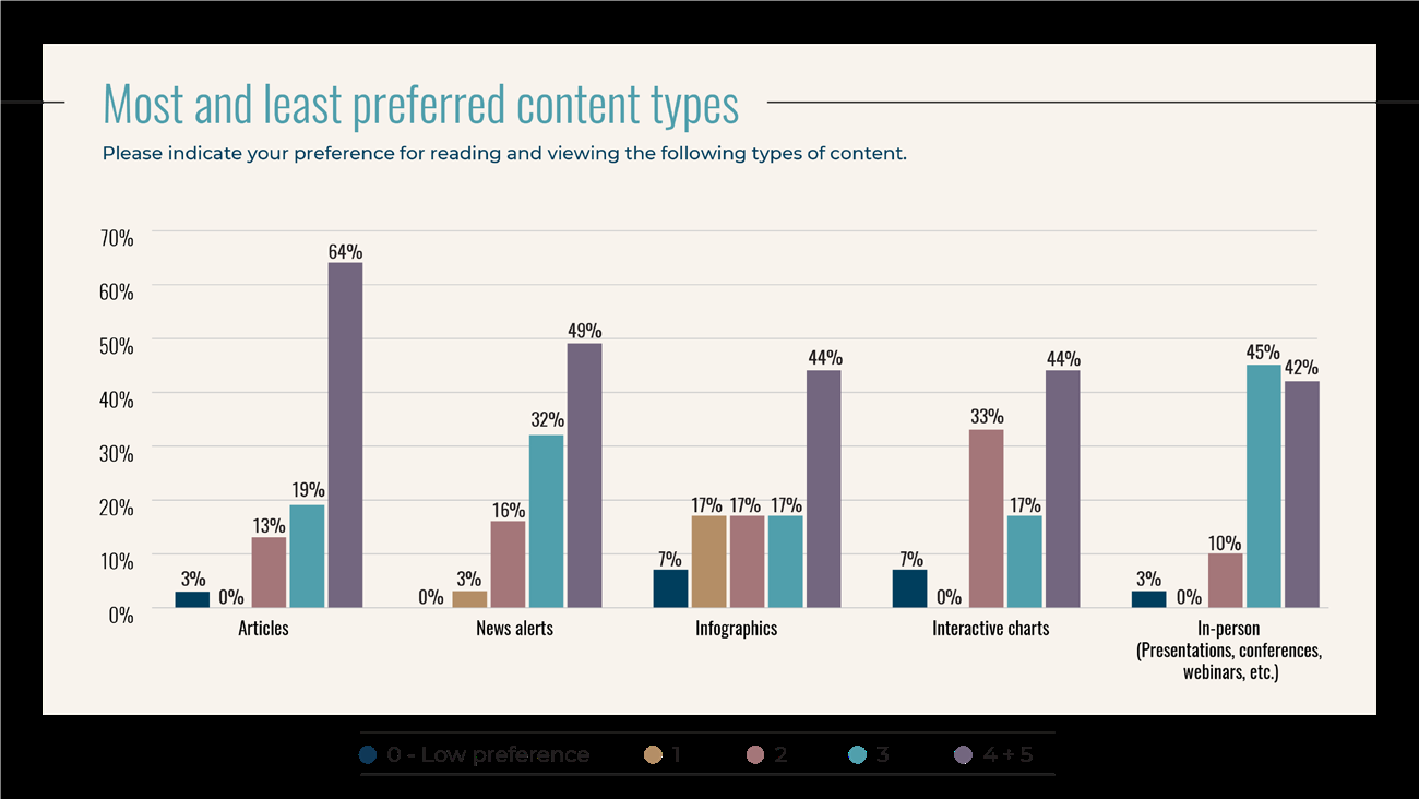 1533227961 187 Study What content do industry leaders consume Info PR