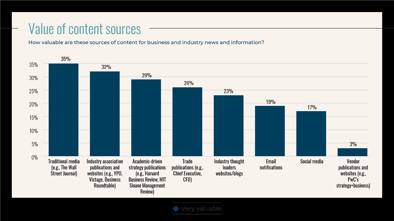 1533227961 204 Study What content do industry leaders consume Info PR