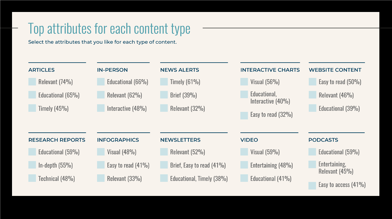 1533227961 266 Study What content do industry leaders consume Info PR
