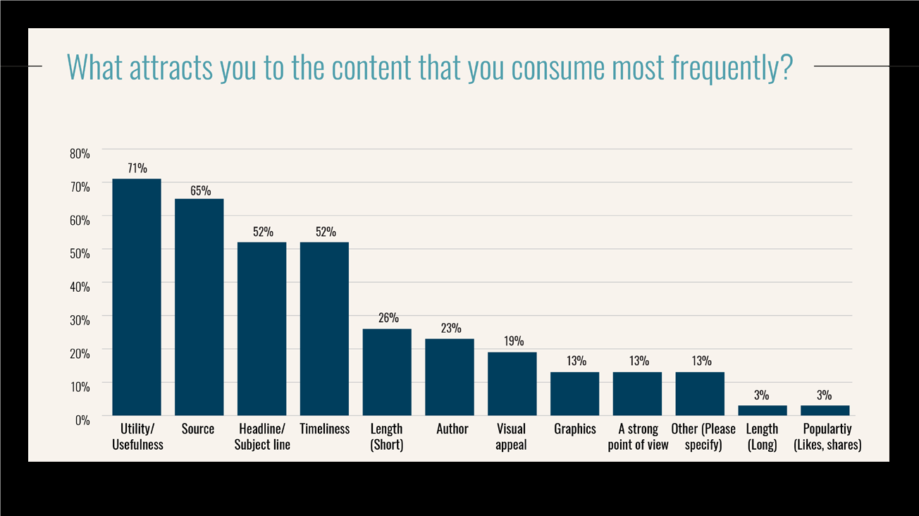 1533227961 713 Study What content do industry leaders consume Info PR
