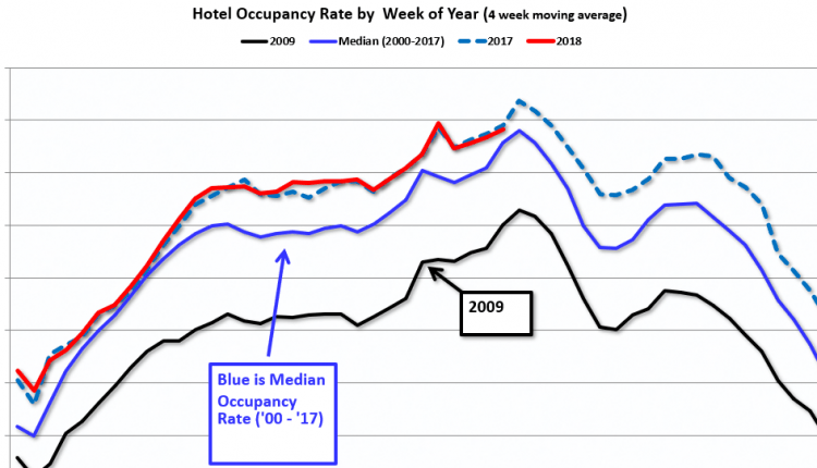 Hotels: Occupancy Rate Increased Year-over-Year – Info Risk Manage