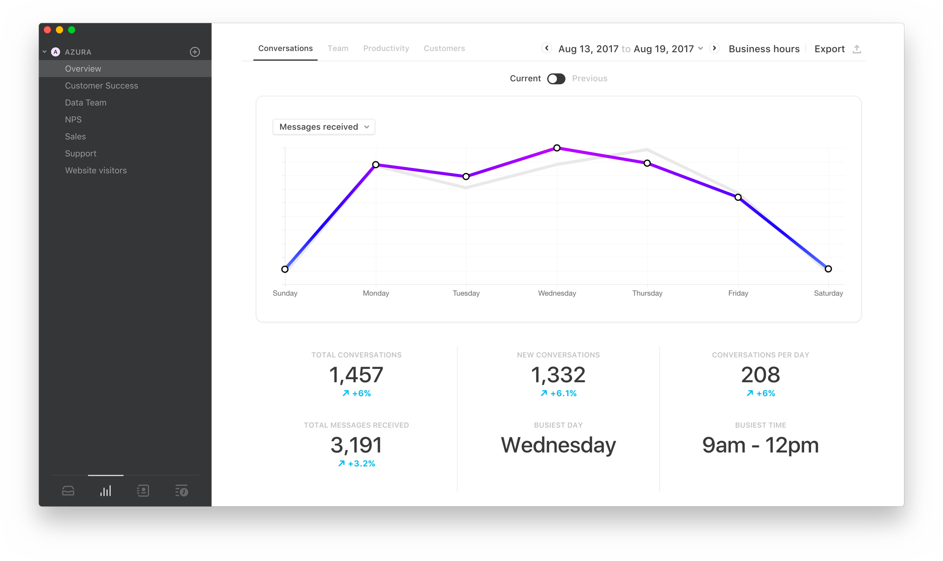 What you can learn from inbox analytics