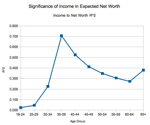 Correlation of income to wealth by age