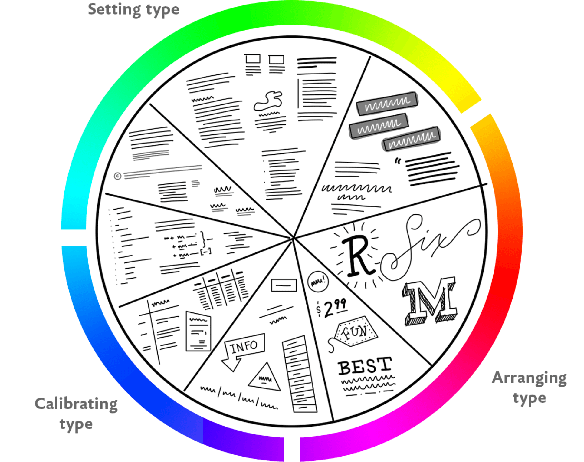 Illustrated typographic activities arranged in a pie chart, aligned with the jobs of setting, aligning, and calibrating text.