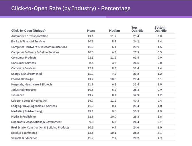 click to open rates by industry
