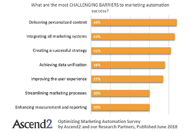 challenging barriers marketing automation