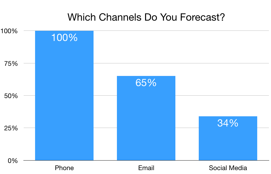 Chart showing percentage of contact centers that forecast volume for various service channels.