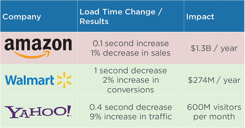 Page speed stats from Amazon, Walmart, and Yahoo
