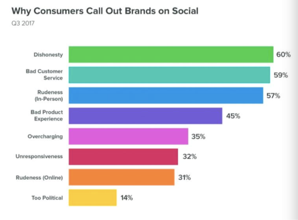 Why consumers call out brands