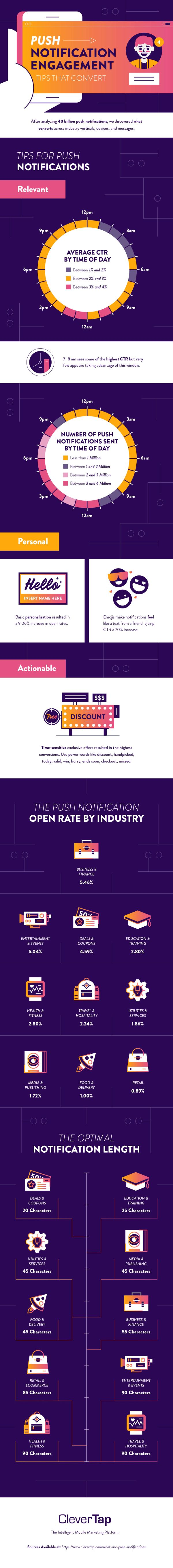 Infographic: What brands should know about push notifications   Public Relation, ONLY infoTech