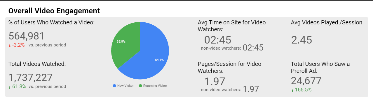 Sample Video Engagement Dashboard in Google Data Studio