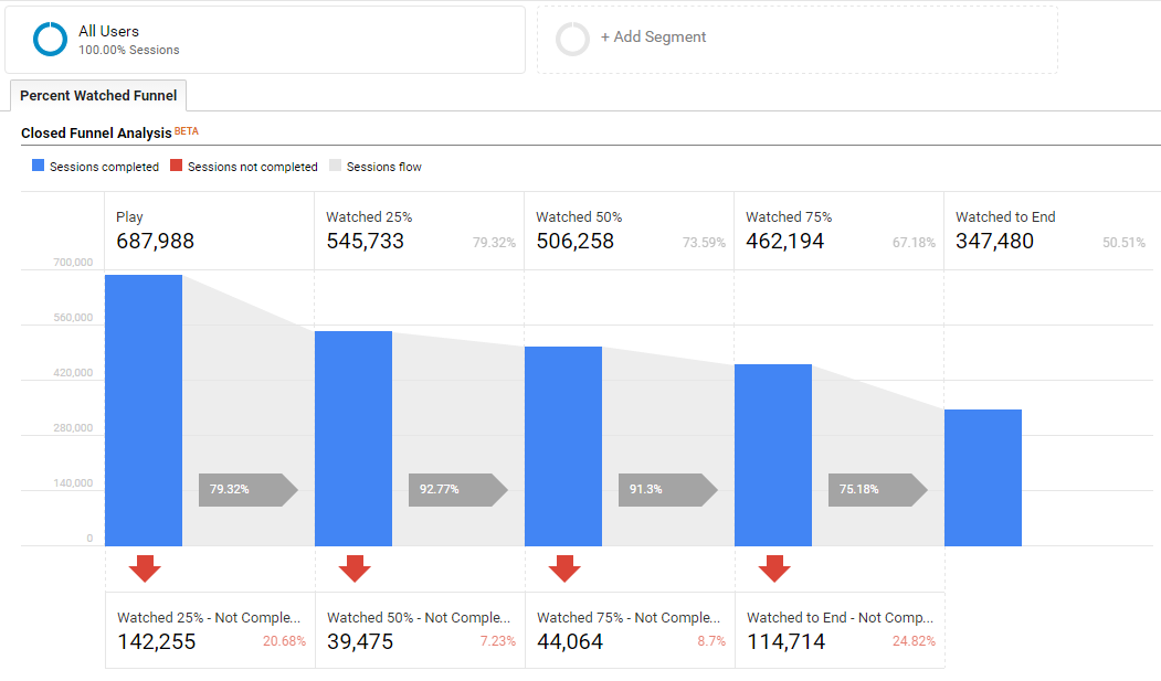 Percent Video Watched Custom Funnel in Google Analytics 360